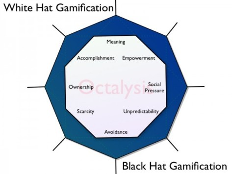 Gamification-Octalysis.0041
